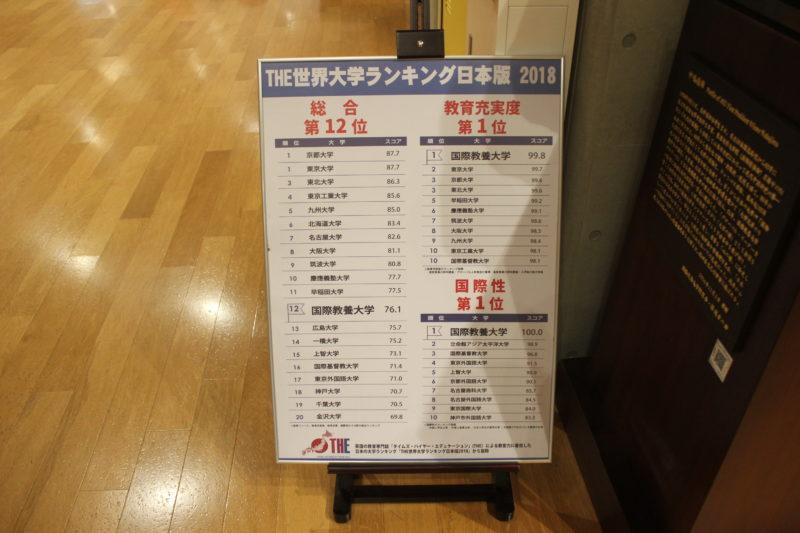 秋田国際教養大学の大学ランキング